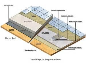 Preparing Concrete Floor Tile Photo