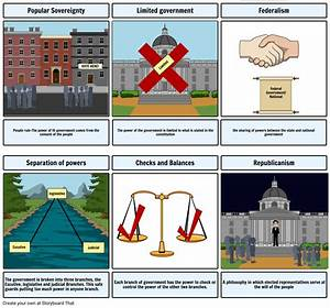 Popular Sovereignty  Ufeffvote Here  Limited Government