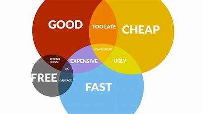 Fast Cheap Supplier Projects Chart Right Scams