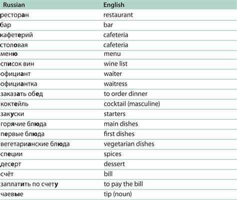 Russian Word Chart  Russian Language Pinterest