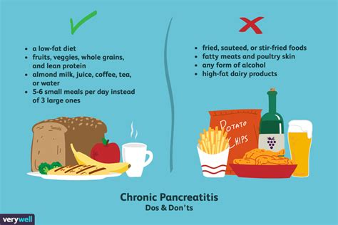 foods   eat    chronic pancreatitis