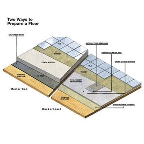 Preparing Subfloor For Slate Tile by Overview How To Tile A Floor This House