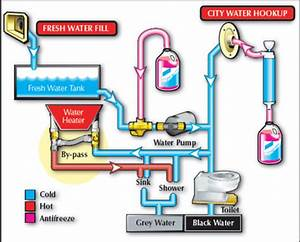 Rv Water Tank Systems