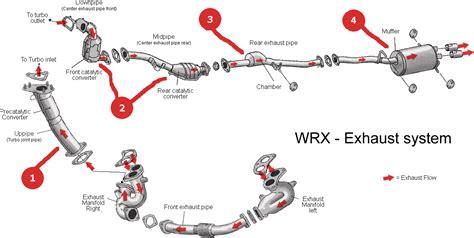 subaru exhaust system 2000 subaru exhaust diagram 2000 free engine image for
