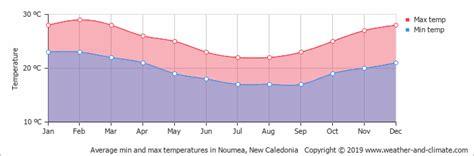 average monthly temperature  noumea  caledonia celsius