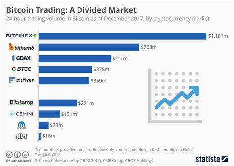 chart bitcoin trading  divided market statista
