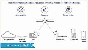 Africacom  Vt Idirect Announces Release Of The Sathaul Optimisation Suite