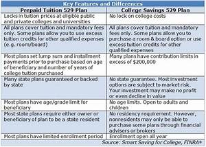 2016 Tax Deduction Chart 2016 529 Plan State Tax Deduction Limits And How To Choose
