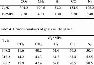 The Critical Temperature And Pressure Of The Gases