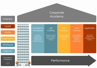 Academy Management Talent Procurement University Capability Corporate