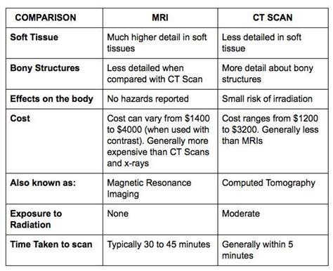 mri  ct scan radiology student magnetic resonance imaging