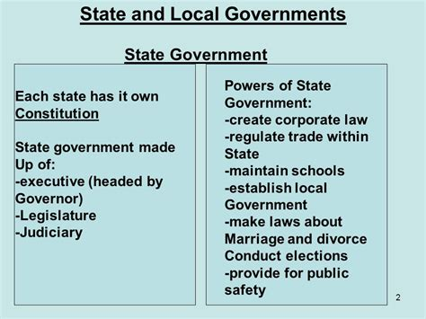 The Federal System Powers Of The National Government Ppt