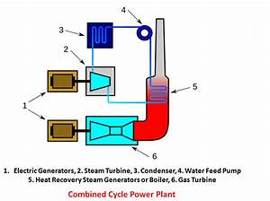 What Is Combined Cycle Power Plant