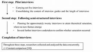 Interview Process  We Planned To Use Two Steps  Pilot