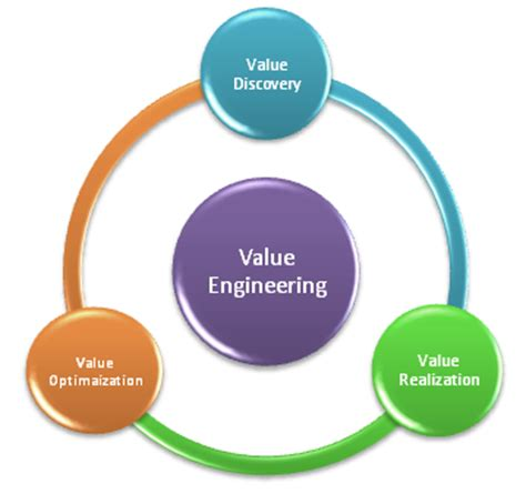 Value Engineering | Churches by Daniels