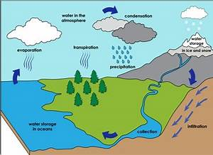 Water Cycle Set From Montessori For Everyone