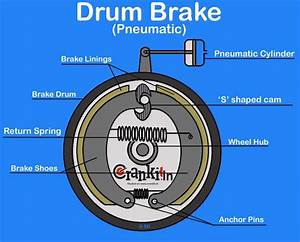 Drum Brake  Diagram  U0026 Working Explained
