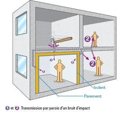 isoler chambre bruit isolation phonique des bruits de choc ou impact