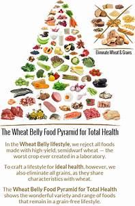 The Wheat Belly Food Pyramid DrWilliam Davis