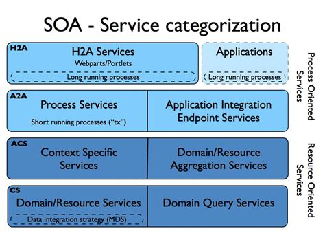 soa service categorization km service oriented