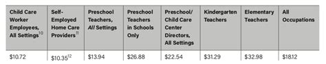 what we pay early childhood educators early learning nation 152 | Screen Shot 2018 07 12 at 11.51.08 AM