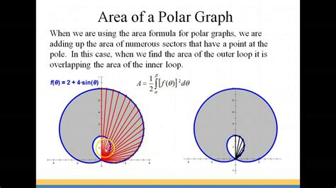Area Of A Polar Graph Youtube
