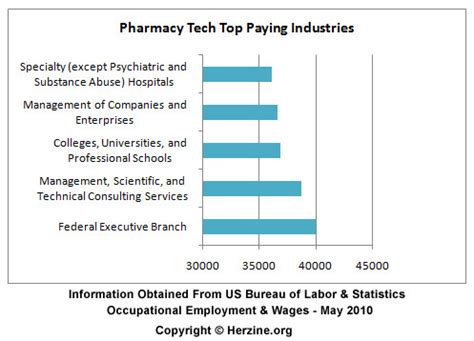 Pharmacist Annual Salary by Pharmacist Technician Salary