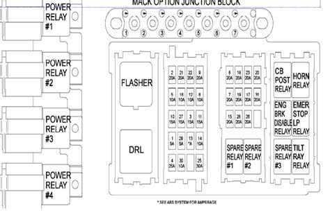 model mack fuse box diagram electrical
