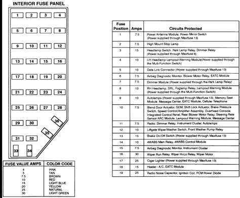 2001 Ford Explorer Fuse Box Layout by 2001 Explorer Fuse Panel Diagram Diagram For Ford