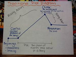 11-6  Plot Diagrams