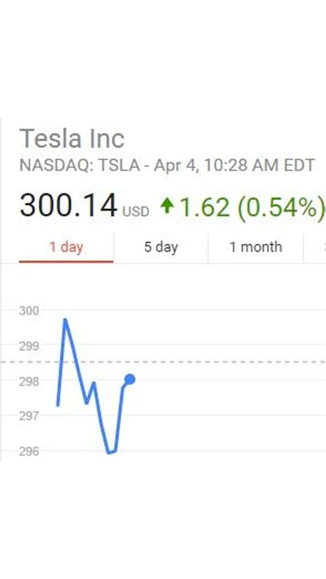 Tesla Stock Surpasses $300 For First Time Ever, Market Cap ...