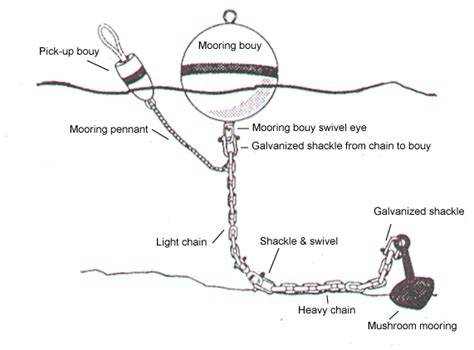 Boat Anchor Float Ball by All About Moorings And Mooring Setup Houghton Marine