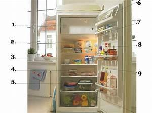 Was Ist Ein Kühlschrank : k chentipps k hlschrank richtig einr umen ~ Markanthonyermac.com Haus und Dekorationen