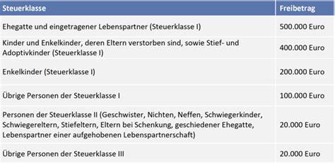 Erbschaftssteuer Und Schenkungssteuer Freibetraege by Schenkungssteuer H 228 Ufige Fragen Ihr Steuerberater In