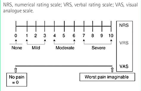 vas scale visual analogue scale score scientific diagram