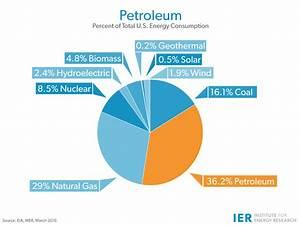 Petroleum (Oil) - IER