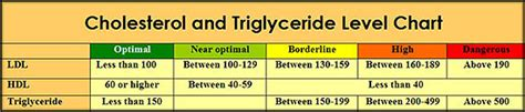 ldl hdl cholesterol chart see triglyceride numbers cholesterol lowering foods researched truths