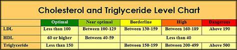 triglycerides range for ldl hdl cholesterol chart see triglyceride numbers cholesterol lowering foods researched truths
