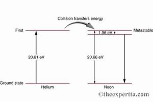 Solved The Figure Shows The Electron Energy Level Diagram