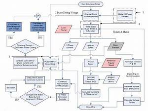Detailed Flow Chart For The Whole Control Process
