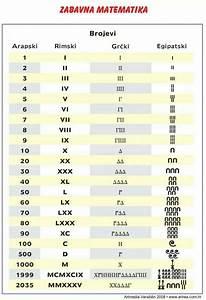 arapski, rimski, grčki i i egipatski brojevi Matematika
