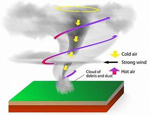 Tornado Diagram Shows Swirling Hot Air Rising Around The