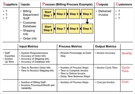 sipoc leads  process mapping  project selection