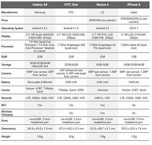 Spec Comparison  Samsung Galaxy S4 Vs  Htc One Vs  Nexus 4