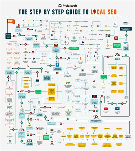 Seo Steps by Step By Step Guide To Local Seo Infographic