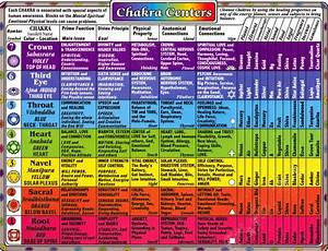 Chakras – An Insight into Cuddapah Sri Paramahamsa ...