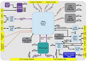 Apple A10 Block Diagram