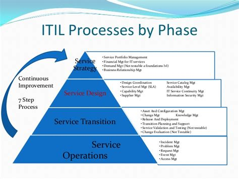 Itil Foundations Complete Introduction To Itil Phases