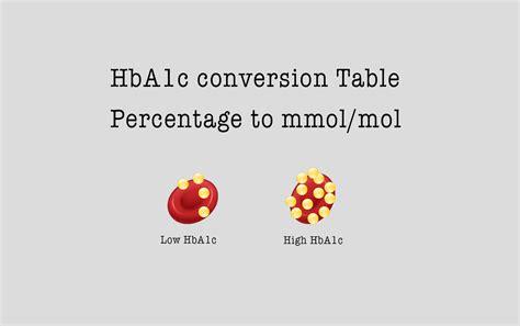 hbac conversion chart ipag scotland