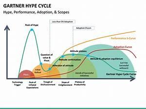 Gartner Hype Cycle Powerpoint Template